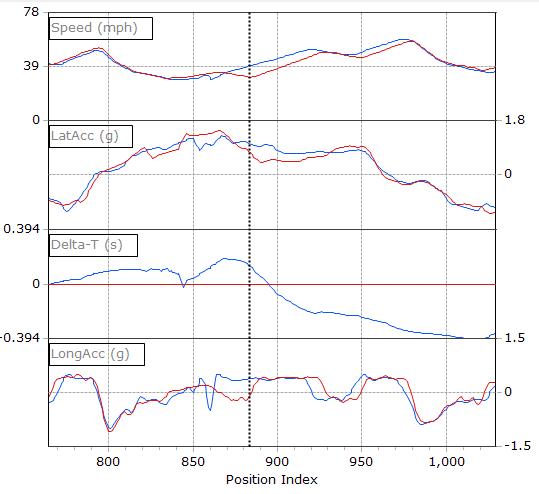 Segment 5 Data Graphs