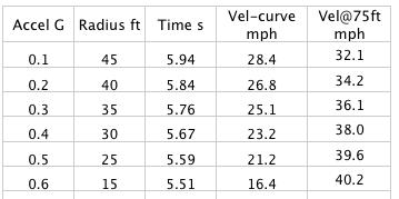 Best Corner Radii per Acceleration