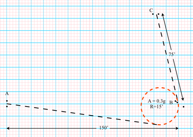 tic3 .3g curve